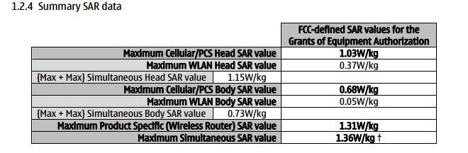 SAR results