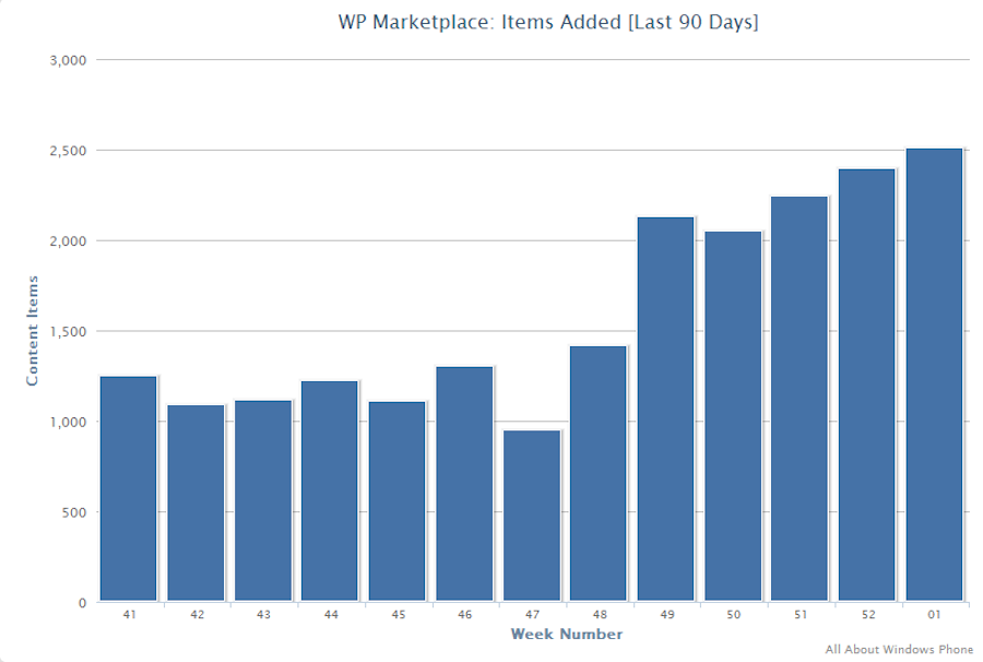 Chart: WP Marketplace, Items Added Per Week
