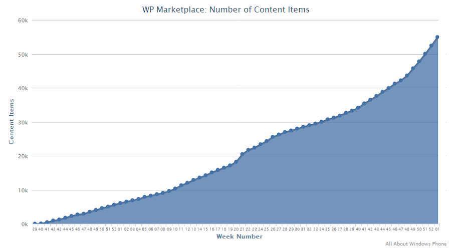 Chart: WP Marketplace, Content Items Jan 2012