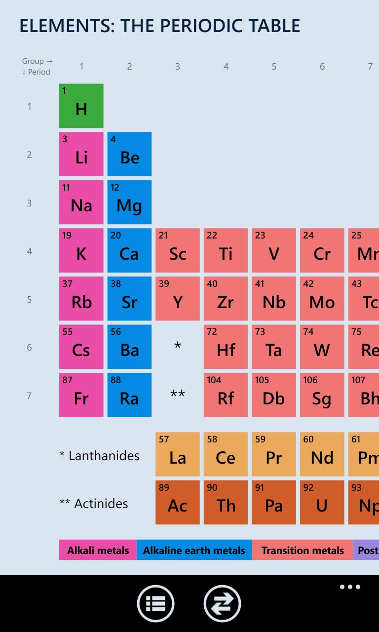 Screenshot, Elements: The Periodic Table