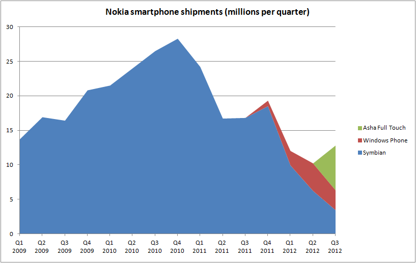[Smartphone Sales]