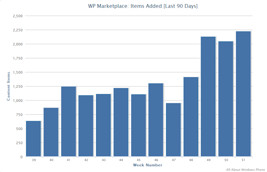 Windows Phone marketplace rate of addition