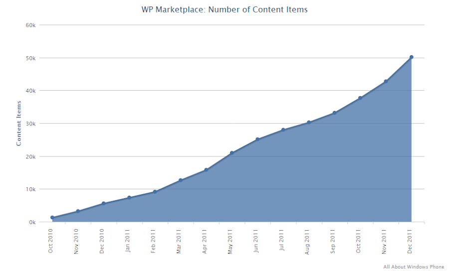 Growth of WinPhone apps