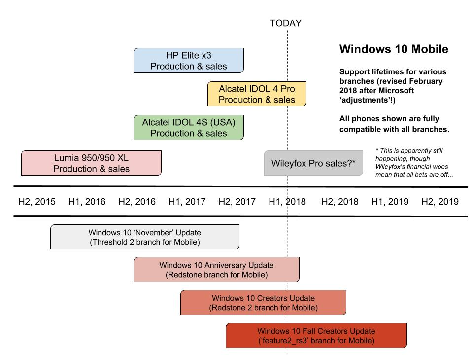 Timeline for branches