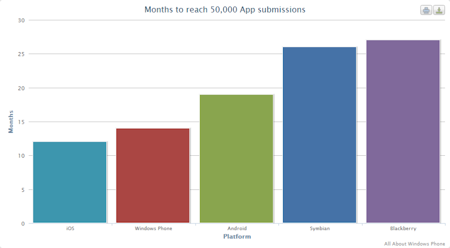 Comparison of time to reach 50,000 apps