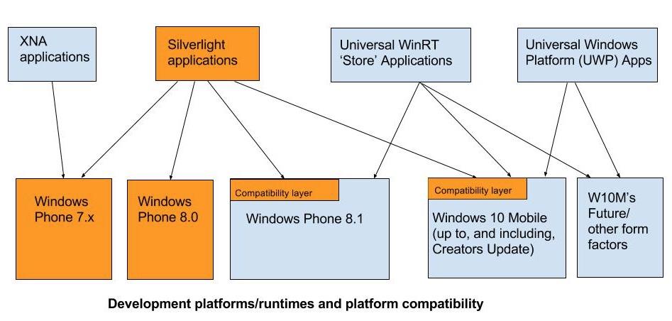 Silverlight compatibility