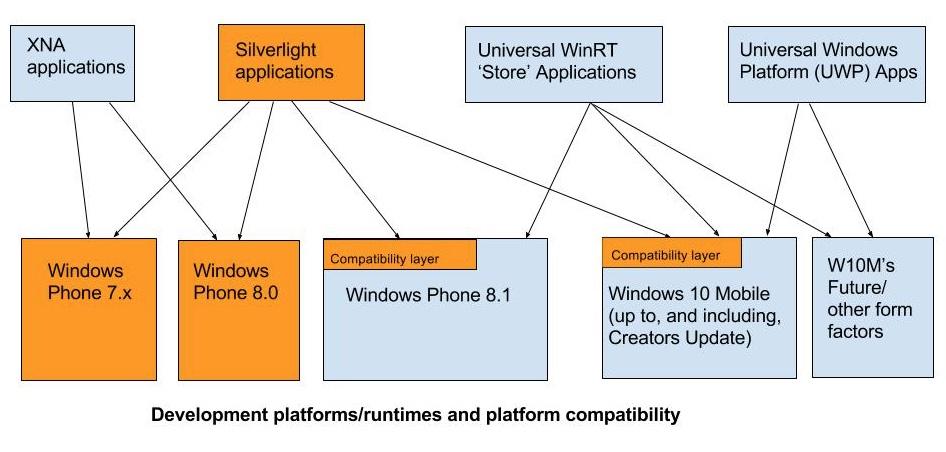 Platform development compatibility