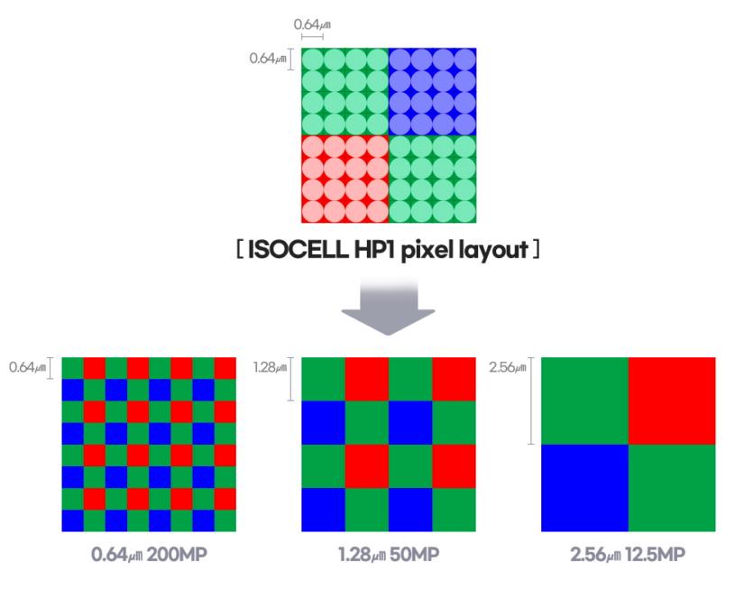 HP1 pixel layout