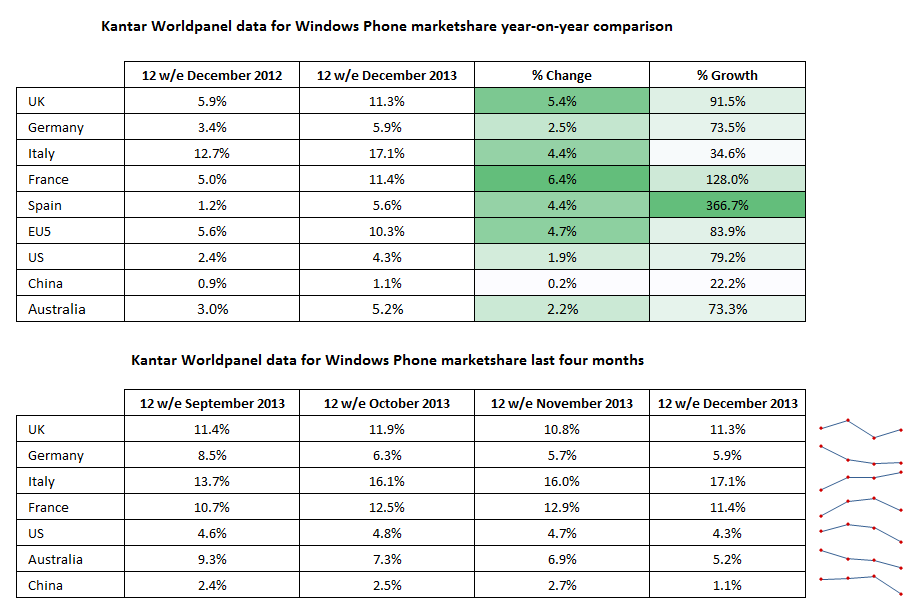 Kantar Worldpanel Data