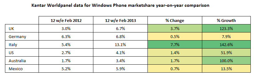 Kantar data for Windows Phone