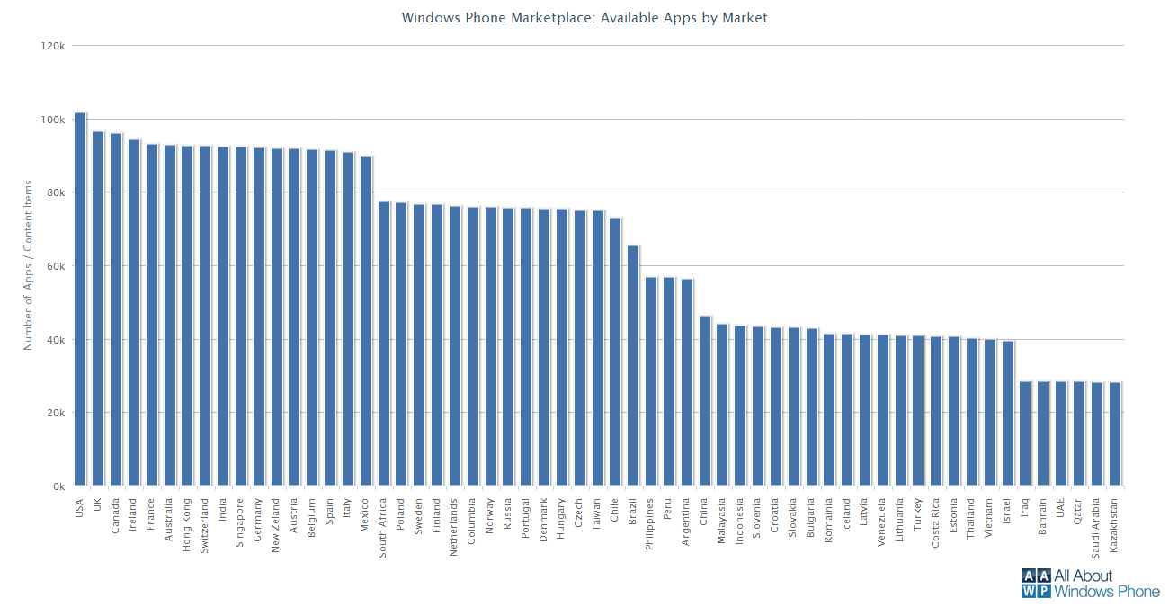 Windows Phone Marketplace Country