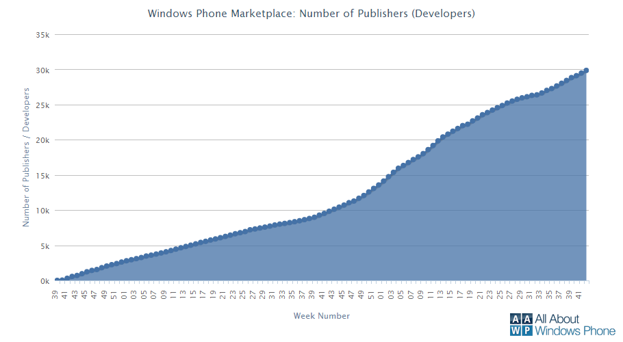 Windows Phone Marketplace Developers