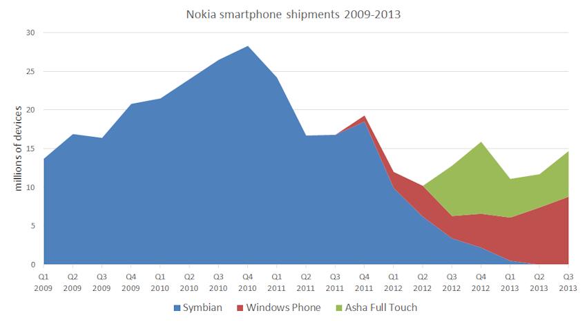 Nokia smartphone sales
