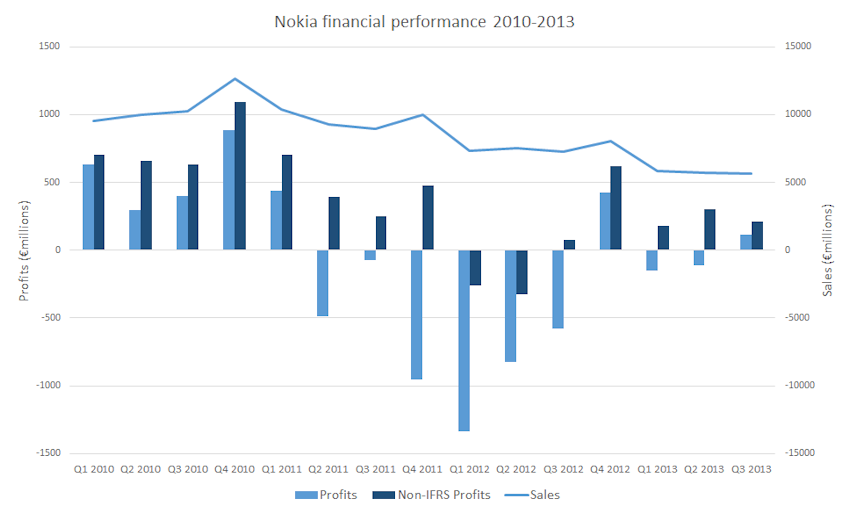Nokia Results