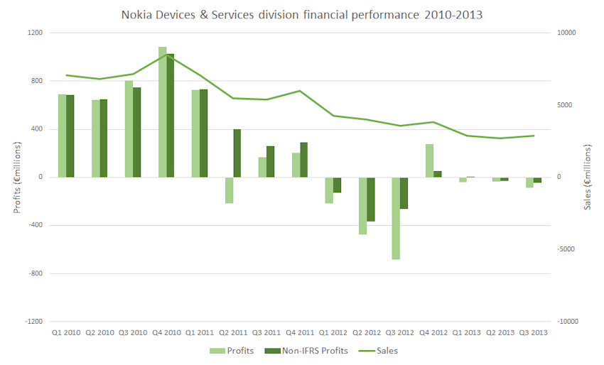Nokia Devices & Services results