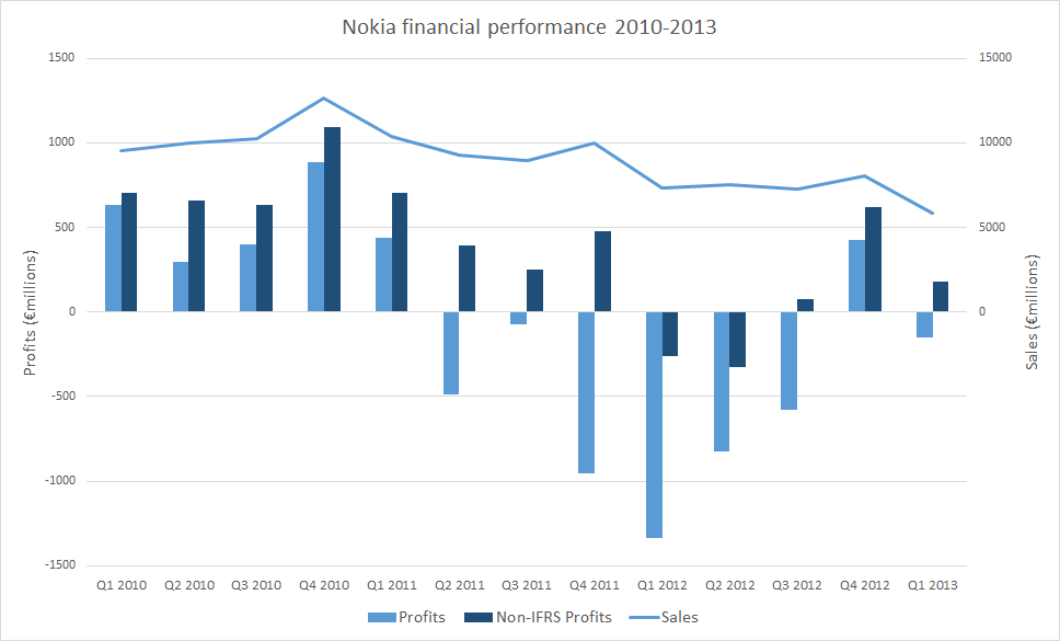 Nokia financial performance