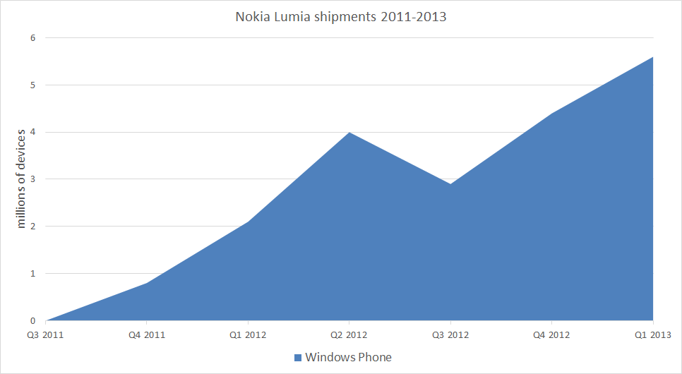 Windows Phone Nokia shipments