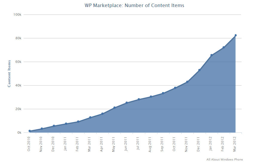 Windows Phone Marketplace March 2012