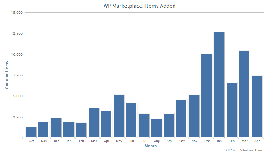Windows Phone Marketplace stats