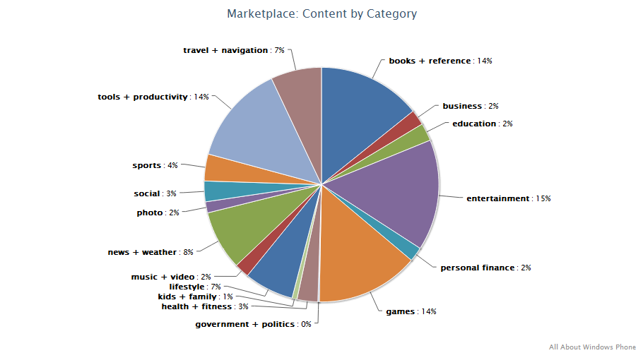 Windows Phone Marketplace content by category