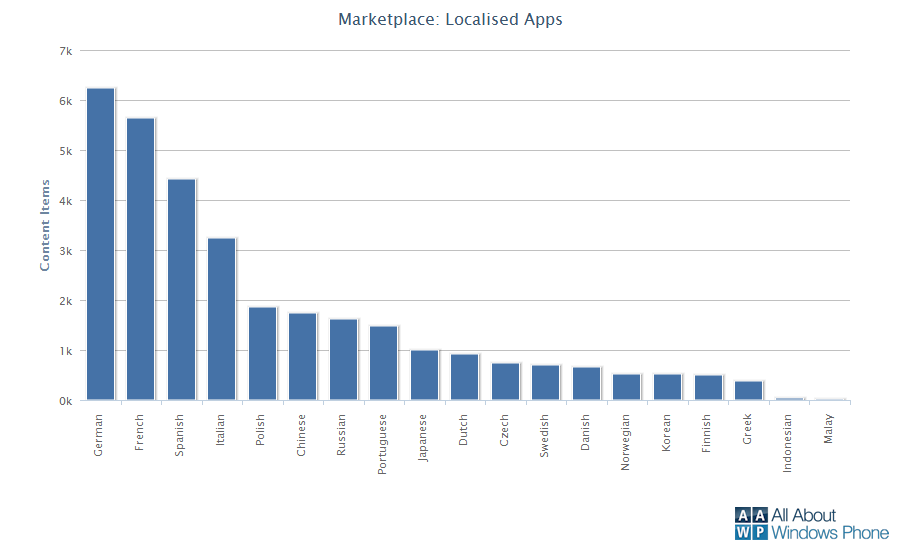 Windows Phone Marketplace Localisation