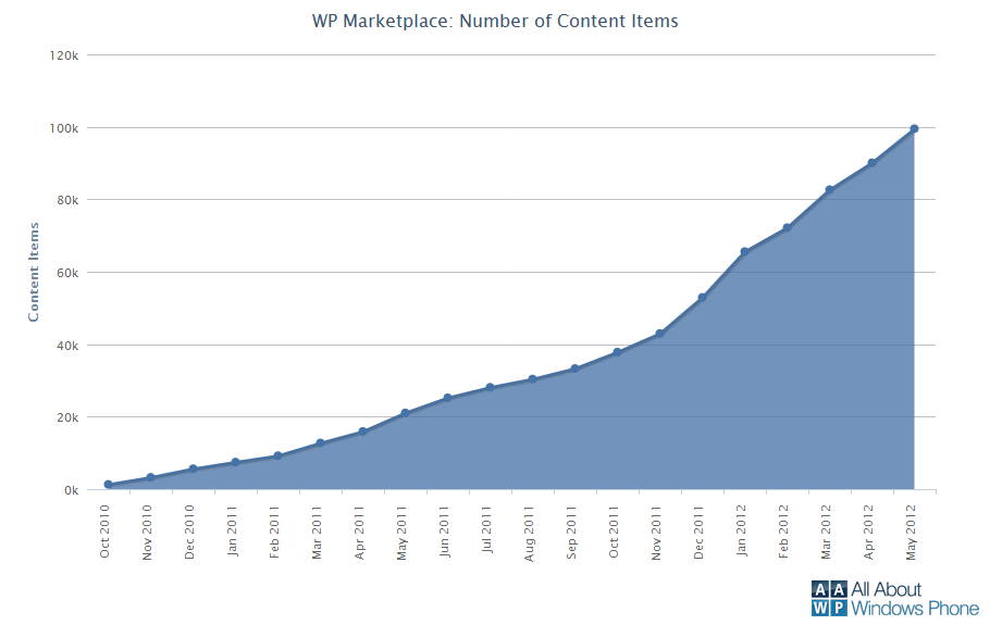 WP Marketplace hits 100k milestone