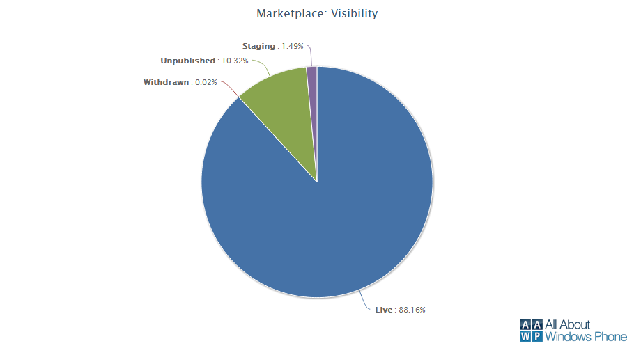 Windows Phone Marketplace Visbility