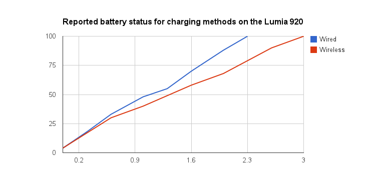 DT-900 charger efficiency